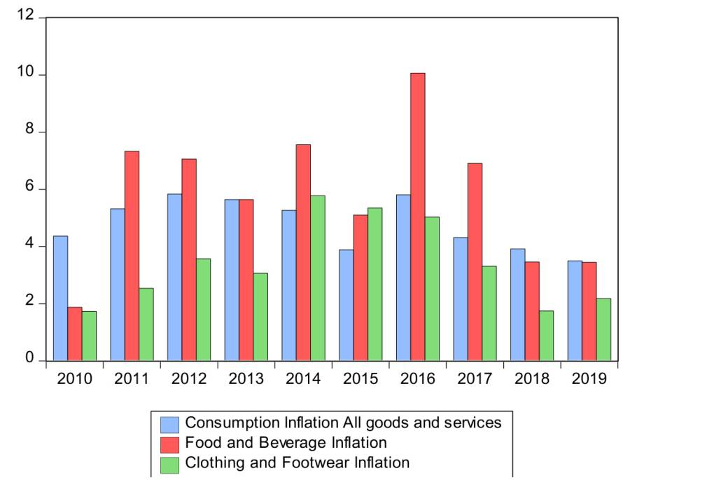 Inflation rates: All consumption goods and services, food and beverages, clothing and footwear (2010 – 2019)