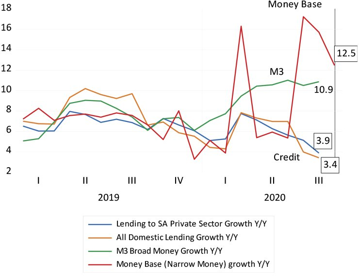 Growth in monetary aggregates graph